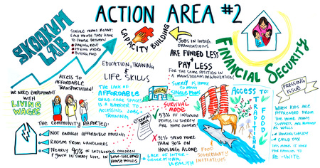 Action Area #2 Financial Security